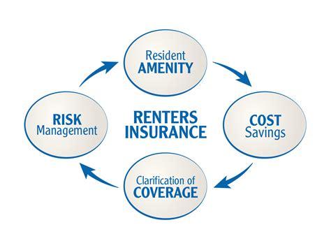 average renters insurance for 1 bedroom apartment apartment owners insurance average cost 28 images best