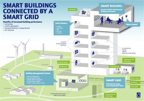 school smart it s more than just reading and writing books smart buildings more than just your imagination