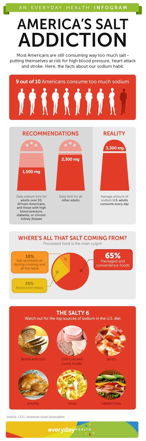 Tshirtbajukaos Salt Addiction 1 america s salt addiction in numbers infographic