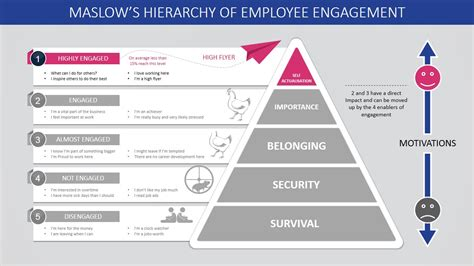 Maslow S Hierarchy Of Employee Engagement Powerpoint Template Slidemodel Employee Engagement Template