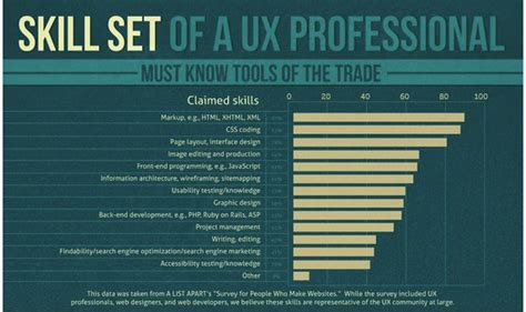 professional skills to develop list ux field what skills if any differentiate ux from
