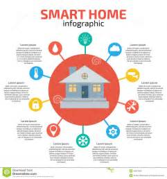 Z Home Automation by Smart Home Infographic Vector Illustration Stock Vector