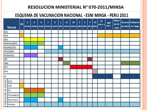 calendario de vacunacion wwwaventurarnet63net calendario de vacunas 2013 peru imagui