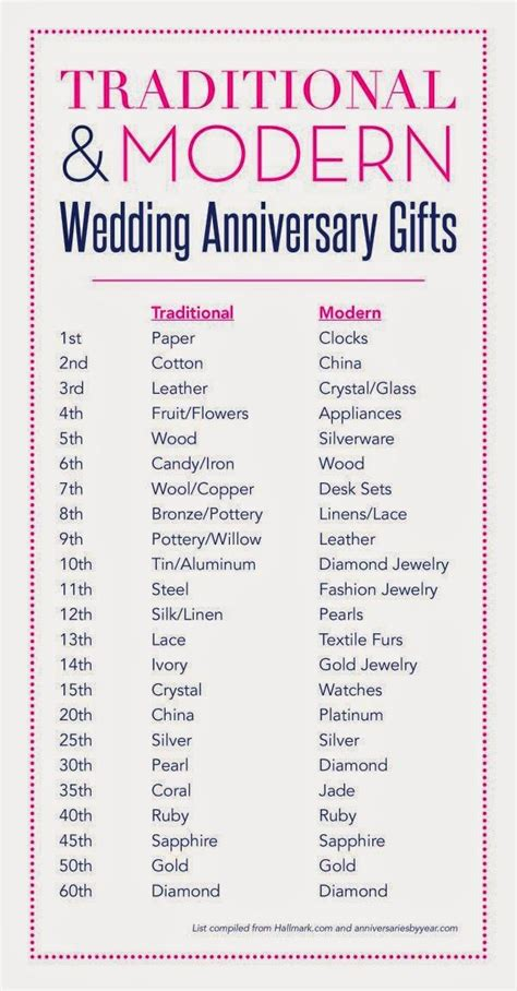 7 year wedding anniversary gift traditional 25 great ideas about 3rd wedding anniversary on