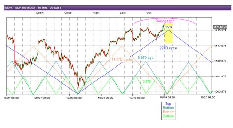 swing trade cycles swing trade cycles 10 19 2011 outlook