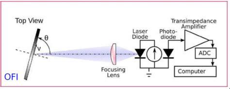 laser diode resonator laser diodes lecture 28 images laser diode lecture notes 28 images optical resonators laser