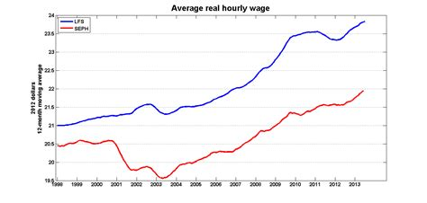 Mba Salary Increase Canada by Is Inflation Eroding Our Wages Inflation Calculator