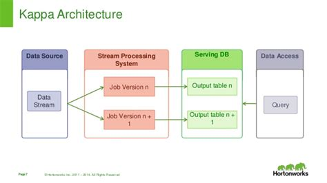 api pattern works inc design patterns for real time streaming data analytics