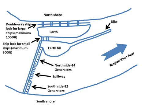 dam diagram hydroelectric dam diagram hydroelectric get free image