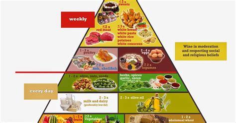 immagine piramide alimentare immagine piramide alimentare