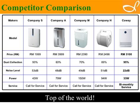 Air Purifier Malaysia coway malaysia water filter and coway malaysia air purifier
