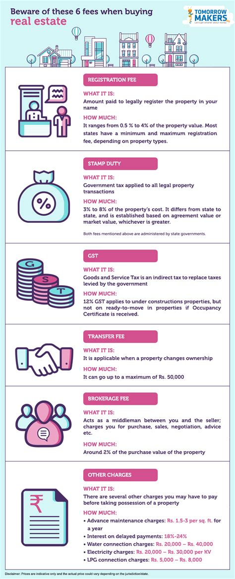 what to be aware of when buying a house beware of these 6 fees when buying real estate infographic
