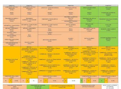 Diseño Curricular Por Competencias Monografias Respirar Mapa Curricular Por Competencias