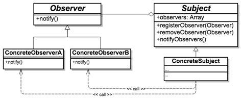 web observer pattern phpで学ぶデザインパターン入門 第6回 observerパターン 東京上野のweb制作会社lig