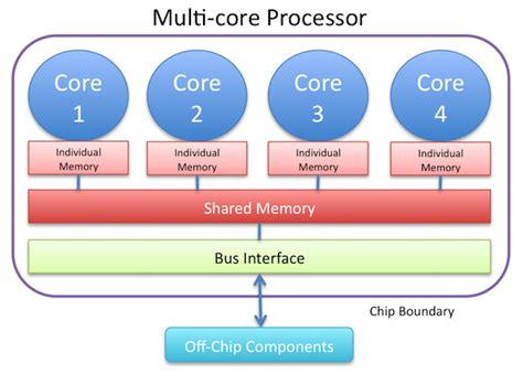 processor bench mark overview of performance measurement and analytical modeling techniques for multi core