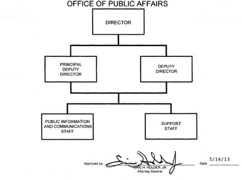 Department Of Affairs Judicial Section by Organization Mission And Functions Manual Office Of