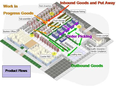 layout gudang penyimpanan layout designs for effective warehousing operations