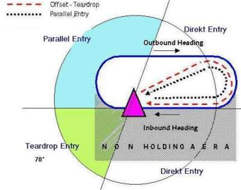 holding pattern entry questions flugsimulator schule flug 8 missed approach und holding