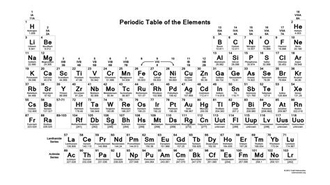 black and white periodic table science notes and projects