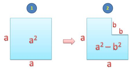 visualize square difference of squares factoring steemit