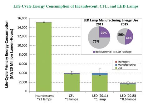 Life Cycle Energy Consumption Of Led Ls Compares Well Led Light Power Consumption
