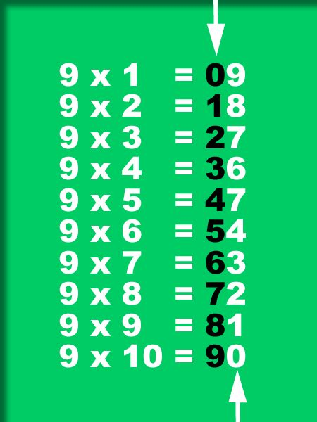 easy way to learn times tables number names worksheets 187 one times table free printable
