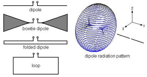 radiation pattern different types antenna antennas types