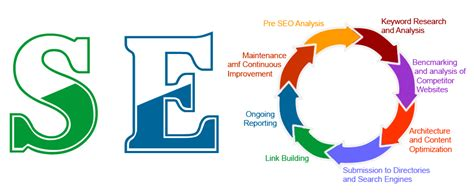 Seo Companys by Seo Services