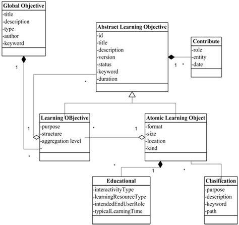 learn class diagram jan10 article03