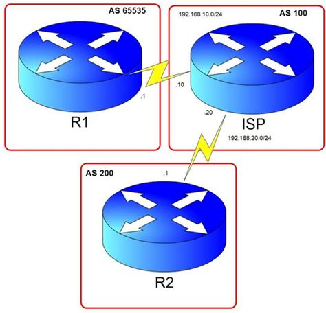 bgp number removing as numbers in bgp gpon solution