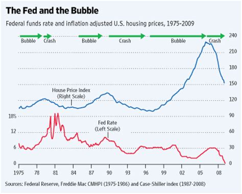 real estate housing bubble are we in a real estate bubble market mad house