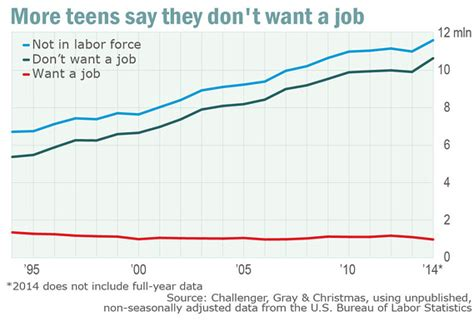 american job rate 2014 american teens don t want jobs the rebelution