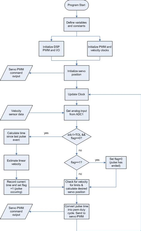 application flowchart april 2006 velocity variable headlight