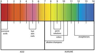 ph color scale hair color ph scale brown hairs