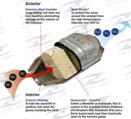 What Does A Cadillac Converter Do Catalytic Converter Zetti Emissions