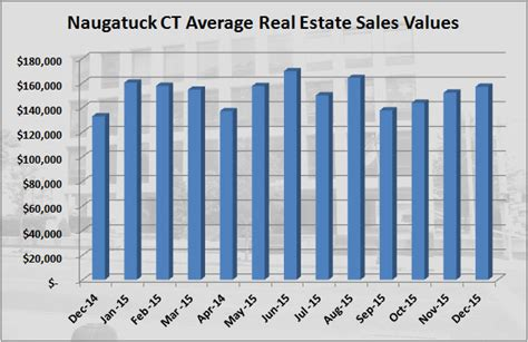 what s my naugatuck ct home worth in december 2015