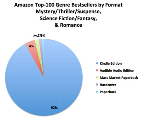 book categories on amazon writers the 7k report author earnings
