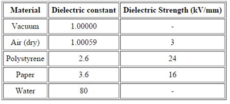 polyester capacitor dielectric strength mica capacitor dielectric strength 28 images 4 electric fields in matter ppt capacitors