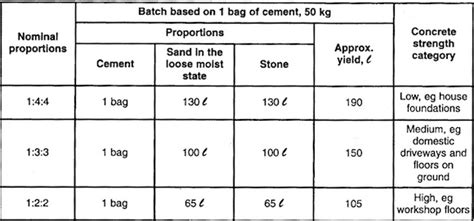mixing sand with paint for garage floor concrete mix ratios cement sand aggregate and water