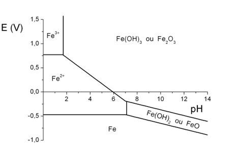 tracer un diagramme de prédominance equilibre chimique atmosph 232 re oc 233 ans chapitre 2 les