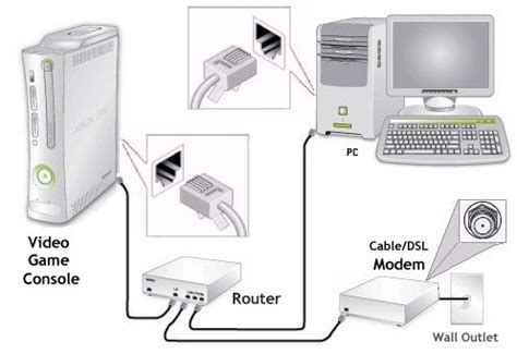 router hookup diagram routers