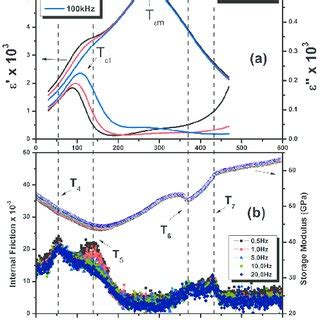 phase transition ceramic pdf analysis of the phase transitions in bnt bt lead