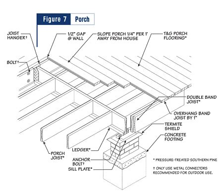 Southern Home Plans With Porches by Decks Amp Porches Raised Floor Living