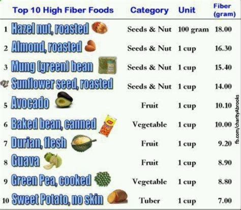 12 Best High Fiber Foods by 17 Best Images About High Fiber On Fiber Foods