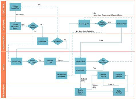 cross functional flowchart exles cross functional flowcharts solution conceptdraw