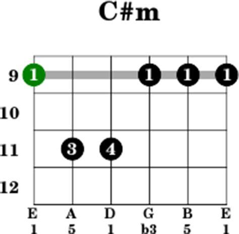 E Sharp Guitar Chord