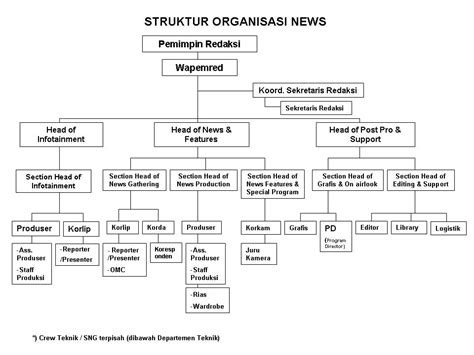 alasan membuat struktur organisasi struktur organisasi news exc09arifsunanta s blog