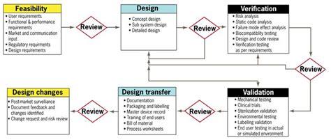 flow chart tools flow chart design ค นหาด วย tool for sdlc