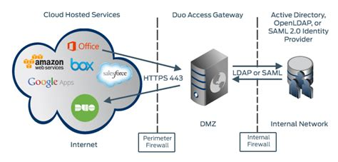dag diagram duo access gateway duo security