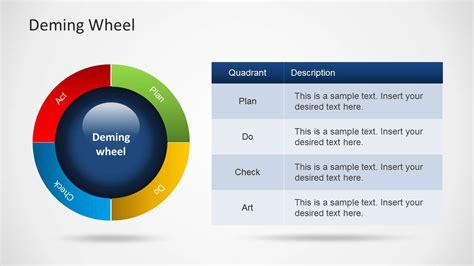 deming diagram deming wheel diagram template for powerpoint slidemodel